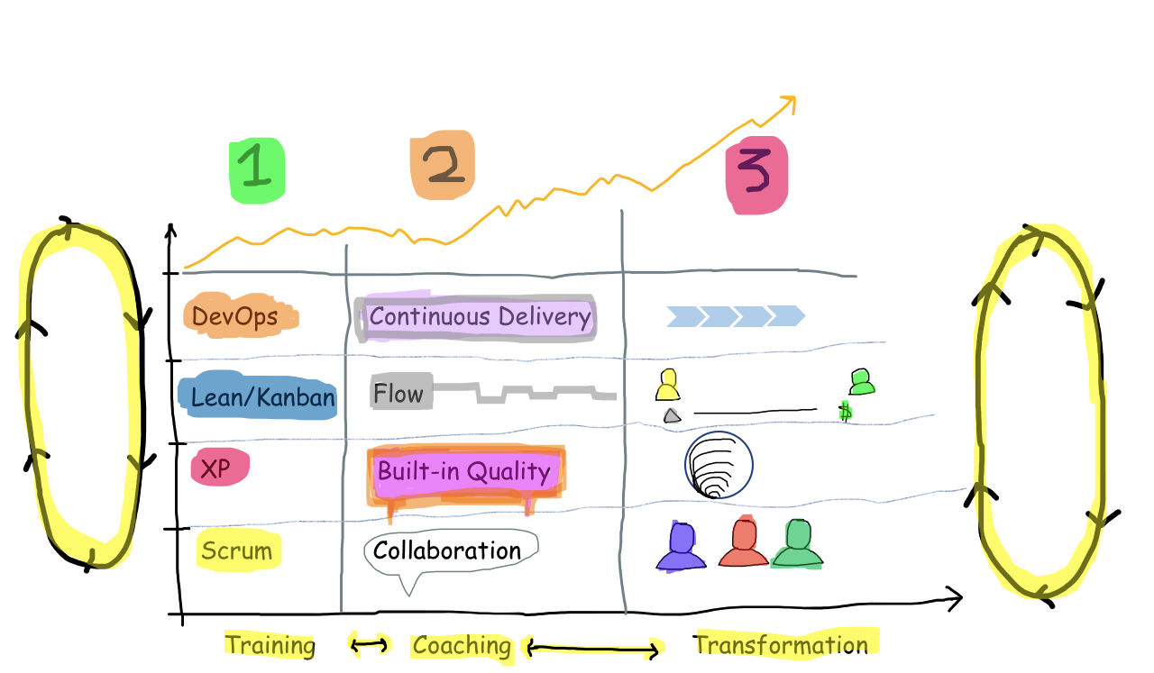 Agile Scrum and Continuous Improvement