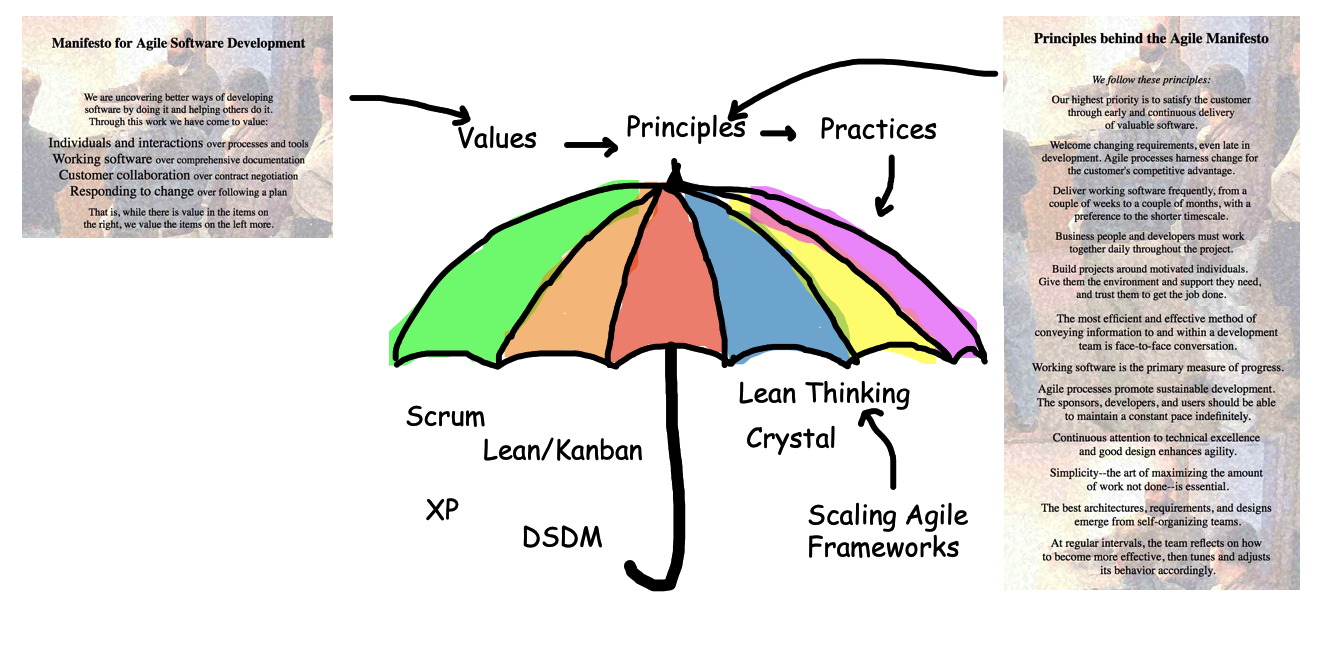 Agile Values and Principles implemented by Practices