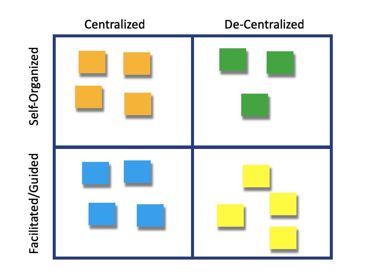 Decision-Making vs Facilitated Self-Organized workshops