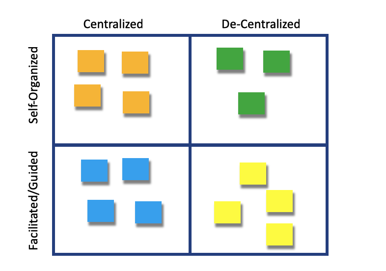 Decision-Making vs Facilitated Self-Organized workshops