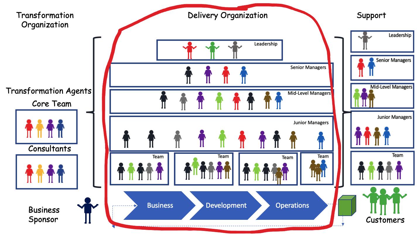 Delivery Organization in Transformation