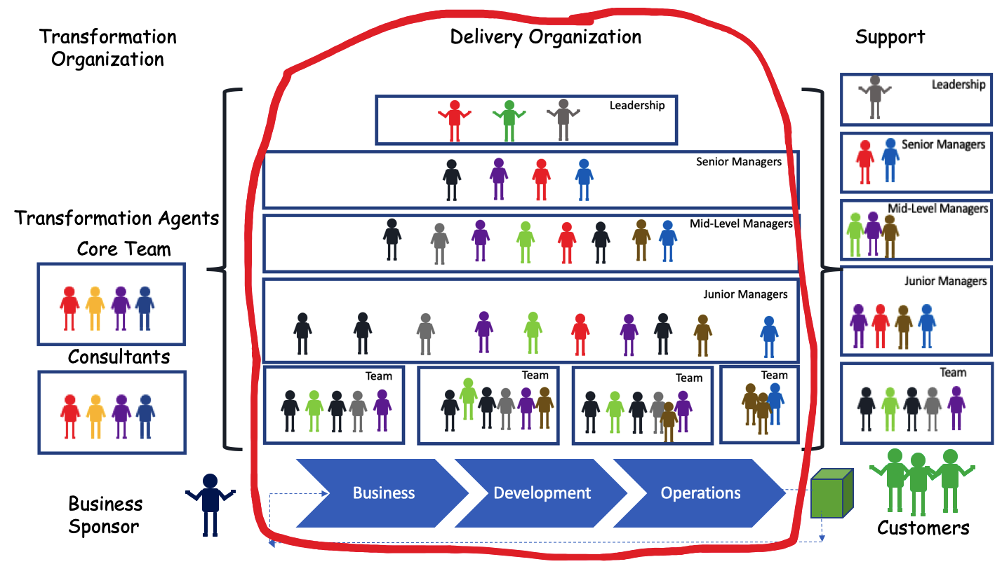 Delivery Organization in Transformation