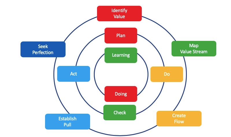 IT Services Organization Structure Goal