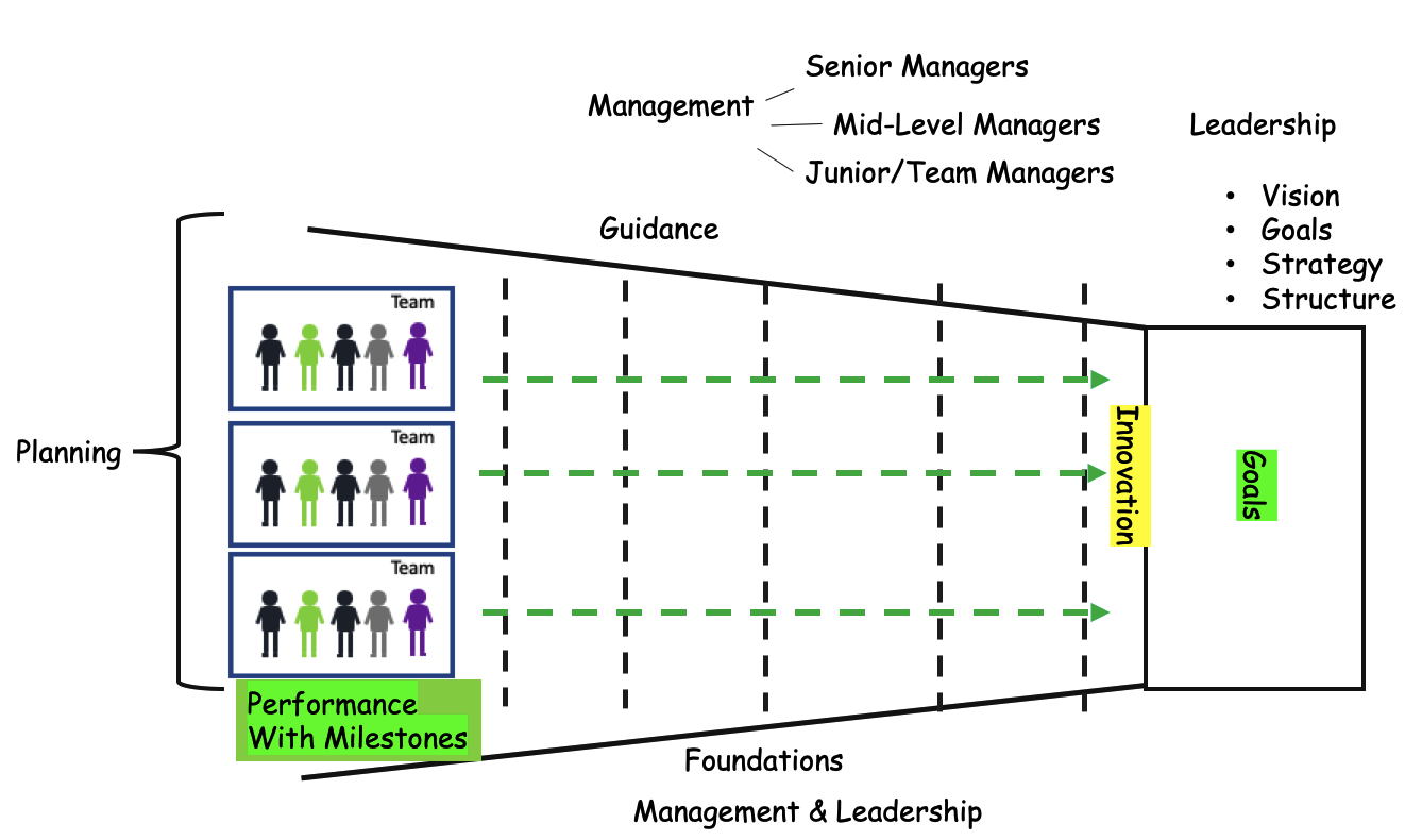 Importance of Management in Modern Organizations