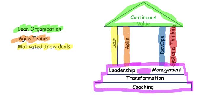Lean Agile House of Lean