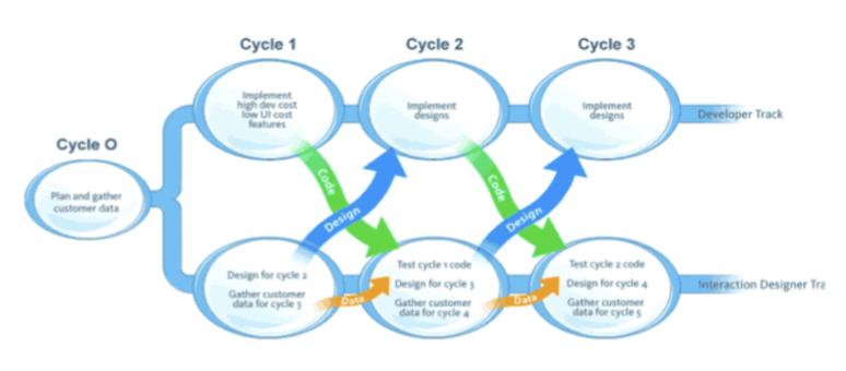 LeanUX_Process.png