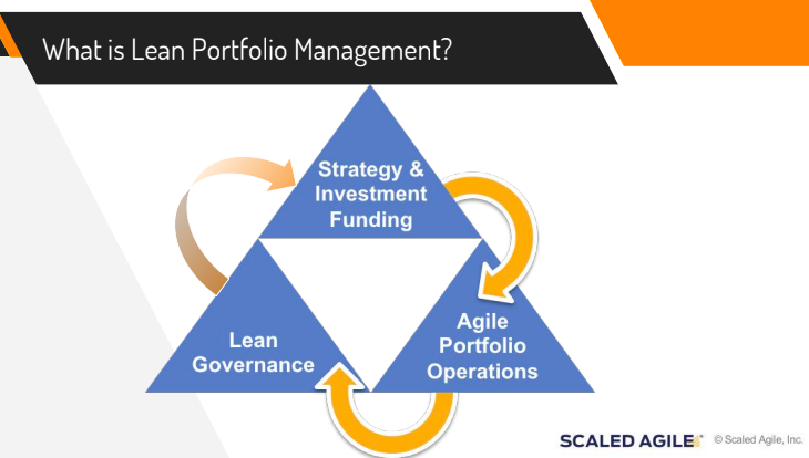 Learn about Lean Portfolio Management from SAFe