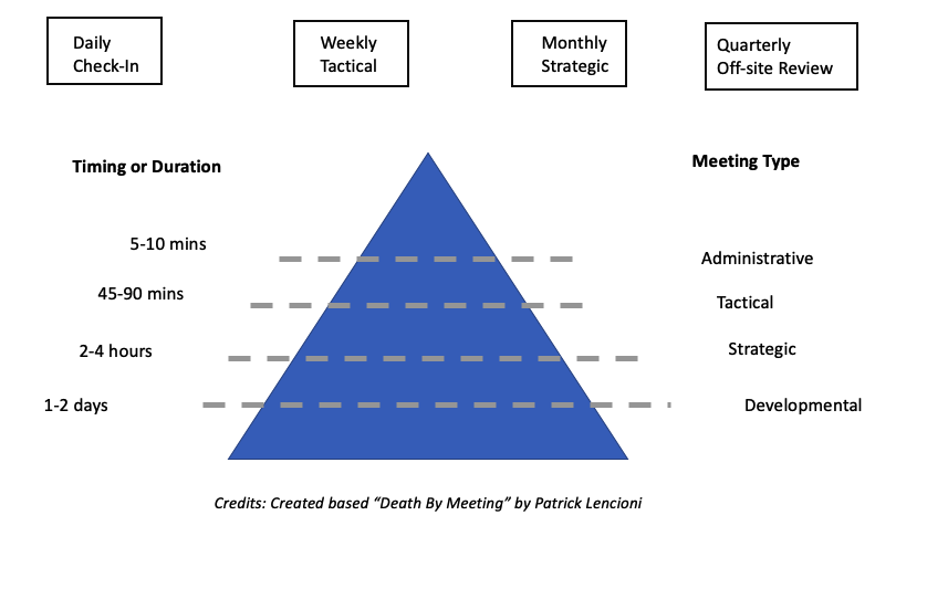 Meeting Type and Duration from Death By Meetings by Patrick Lencioni