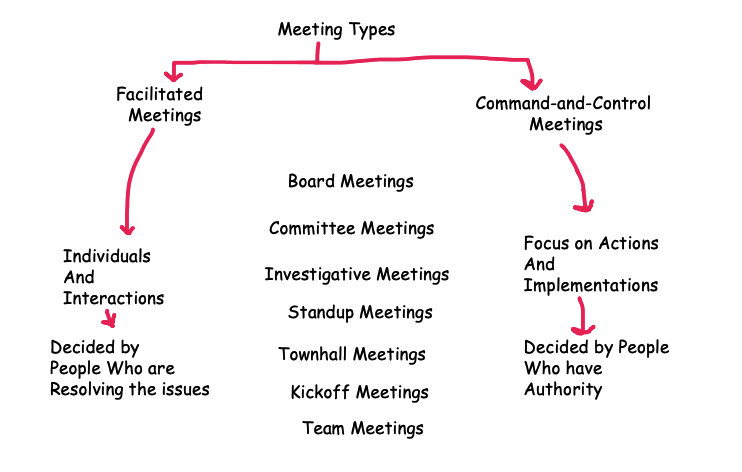 Meeting Types with Purpose and Decision-Making