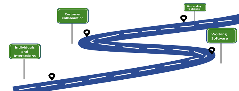 Organization Roadmap to Agility