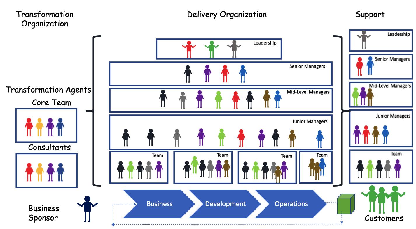 Organization Structure for Lean-Agile Transformation