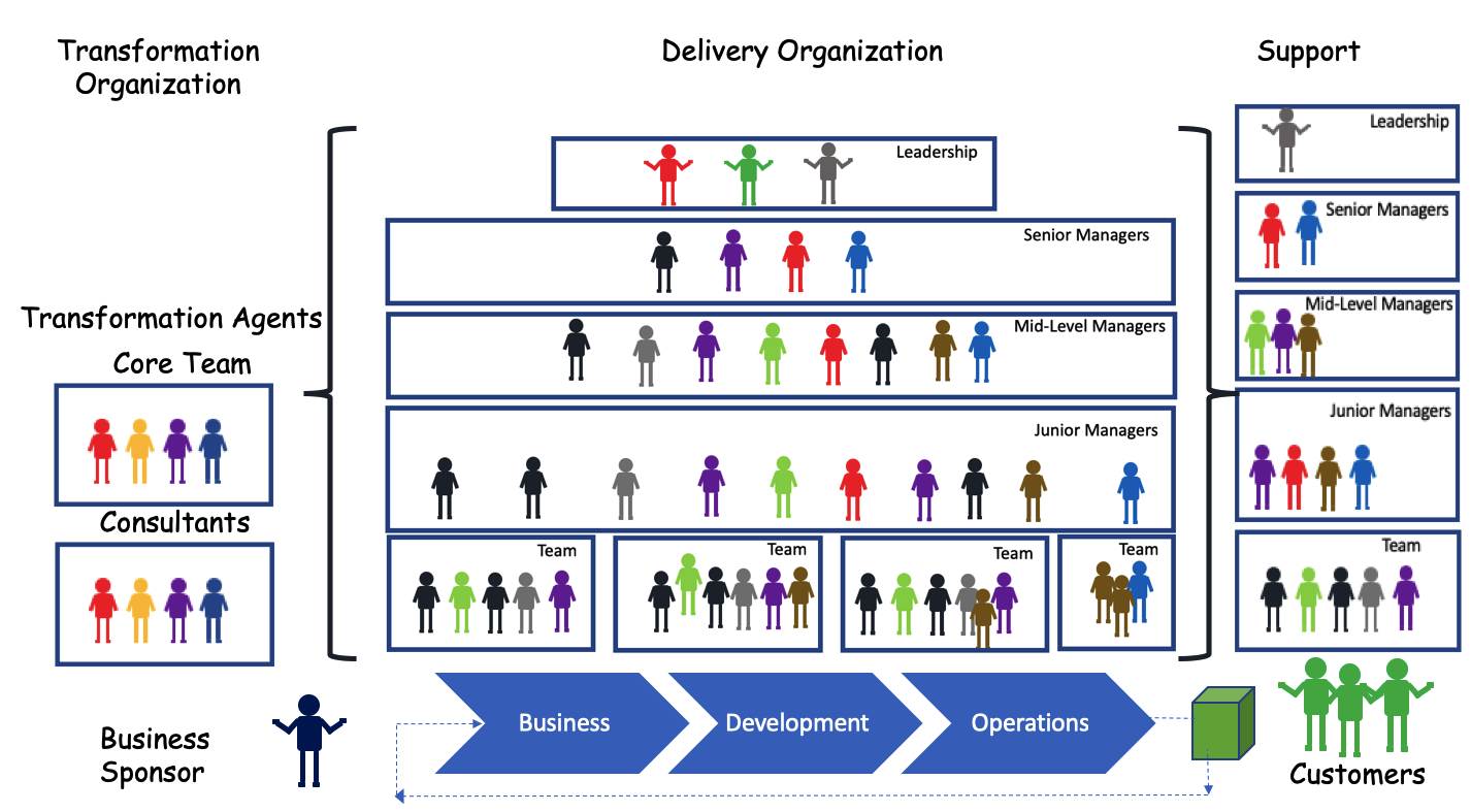 Organization Structure for Lean-Agile Transformation