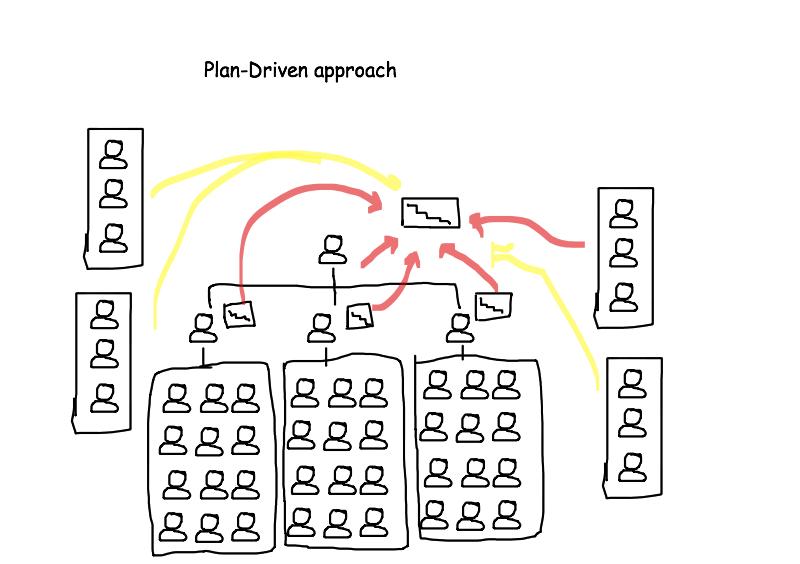 Plan-Driven approach