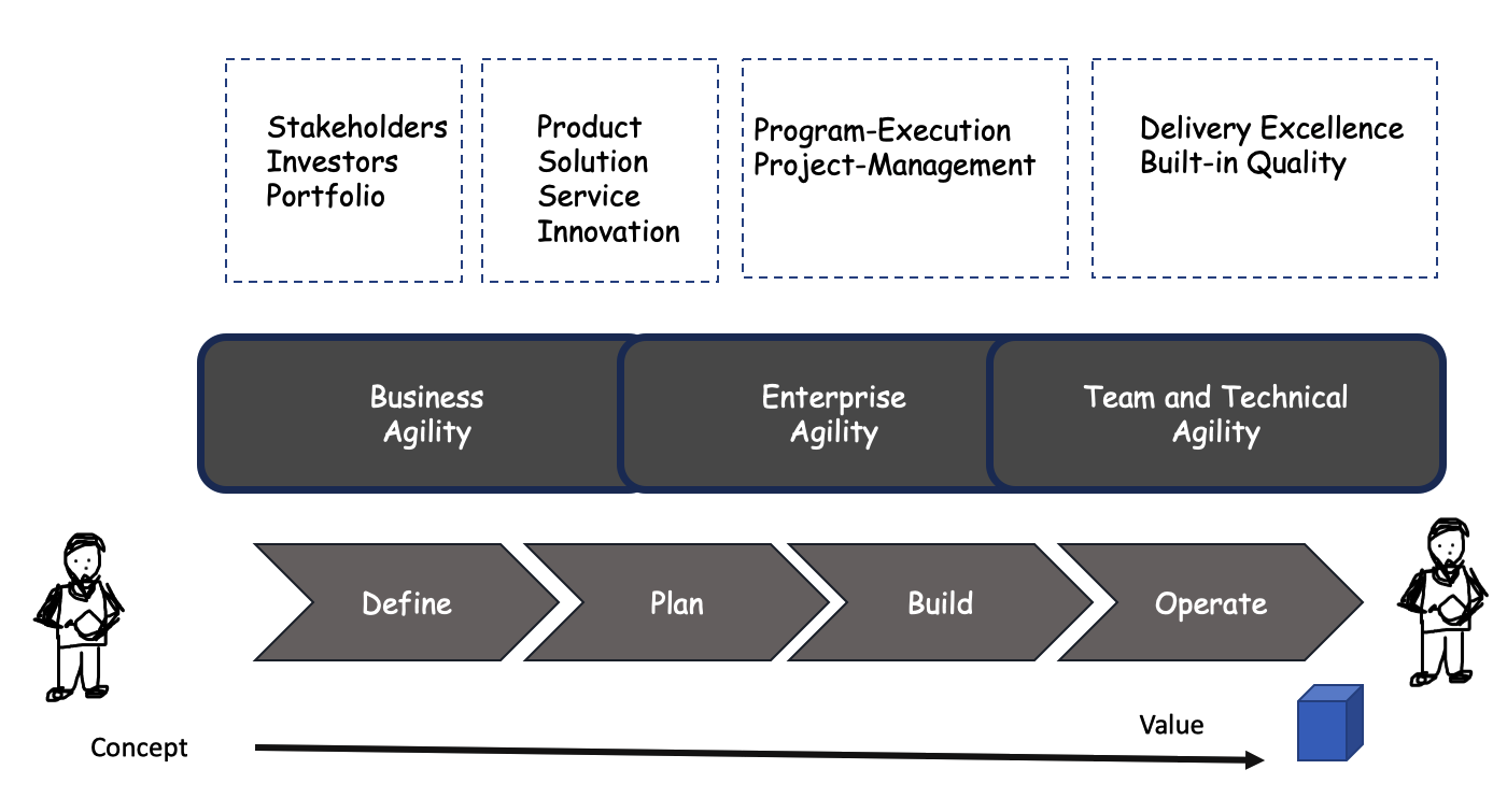 Project and Program Managers as Changed Agents