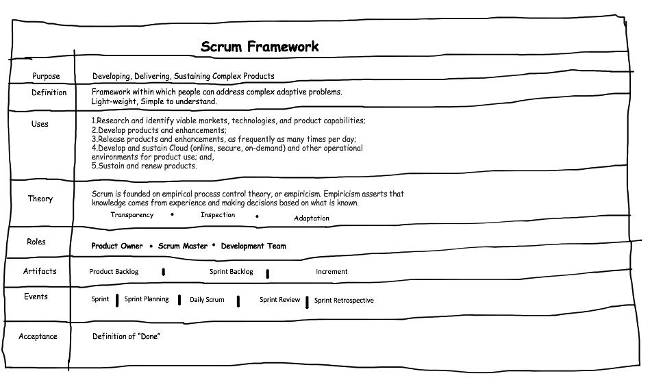 Quick View of Scrum Framework