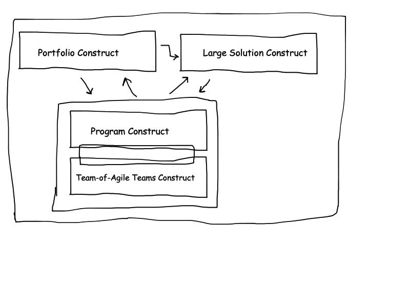 SAFe Configurations