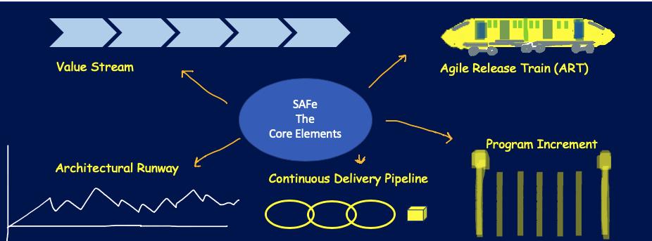SAFe Core Elements