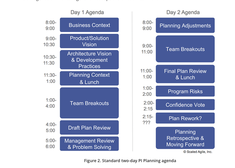 SAFe PI Planning Meeting Agenda