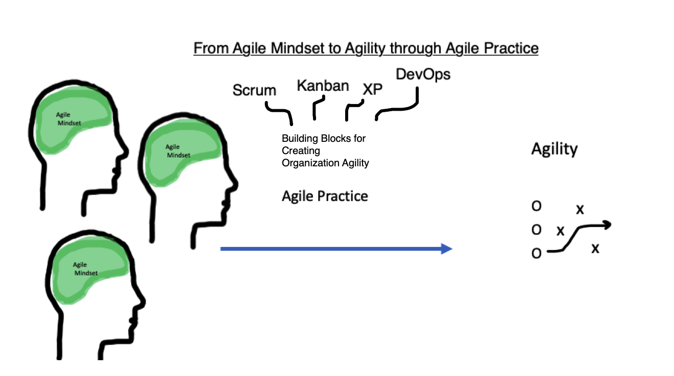 Scrum XP Kanban DevOps for Business Agility