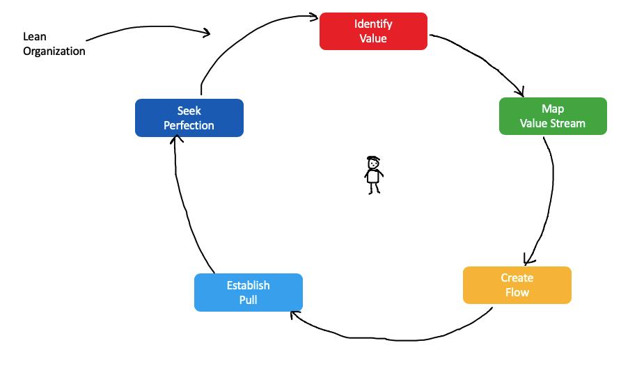 Step1 Lean Organization