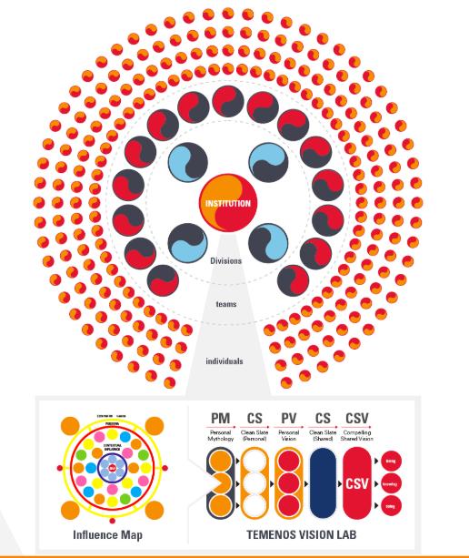 Temenos Vision Lab - Personal Mastery