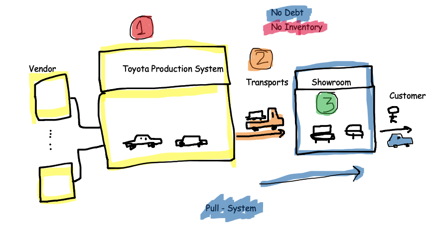 Toyota Production System - Lean Thinking