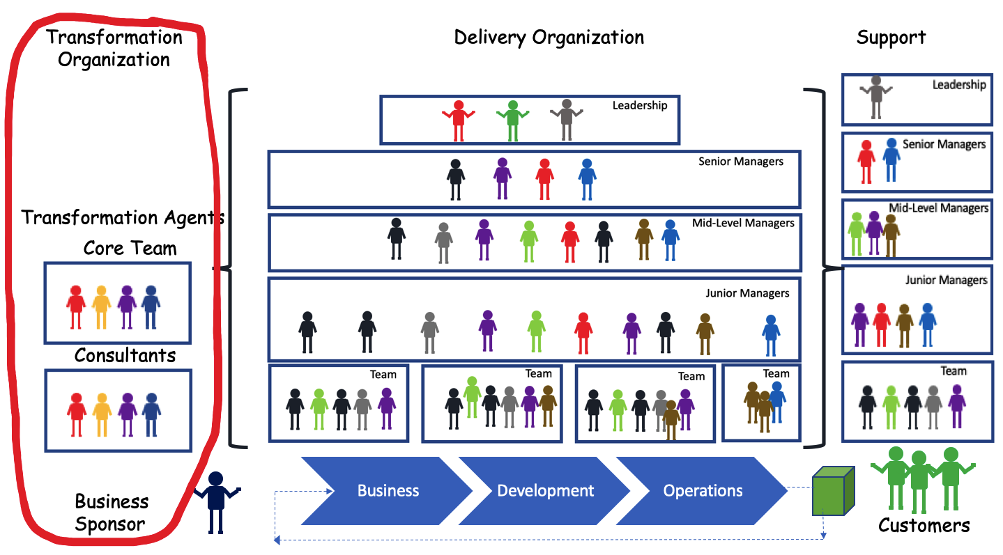 Transformation Agents Organization