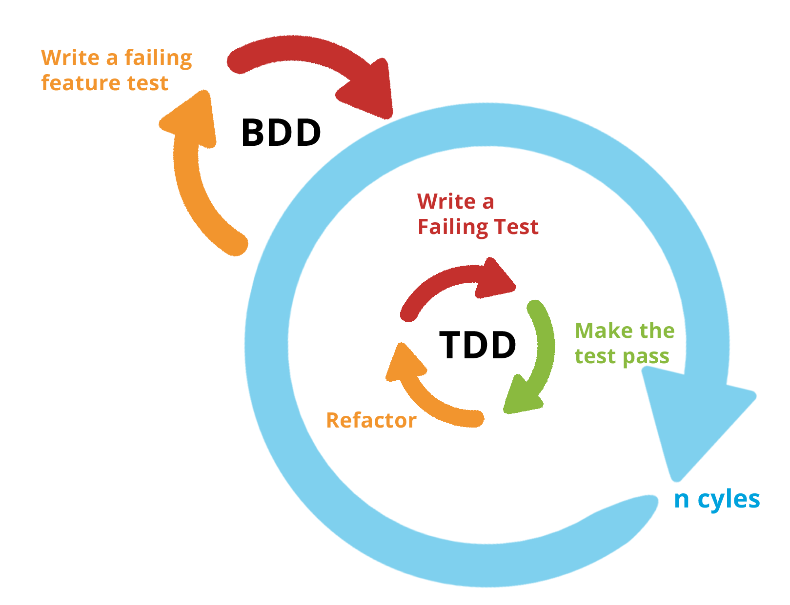 bdd-tdd2