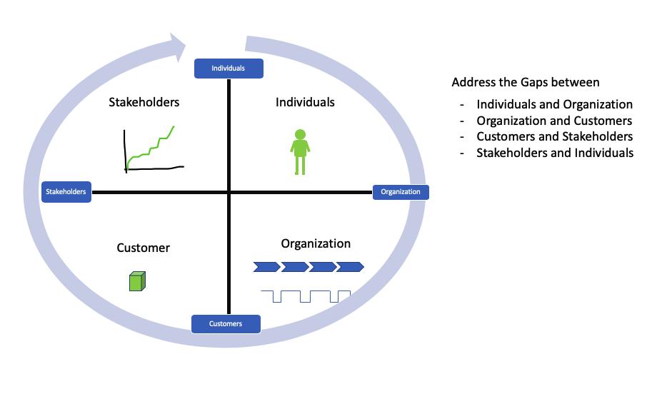 Address the Gaps in Understanding Create Shared Understanding