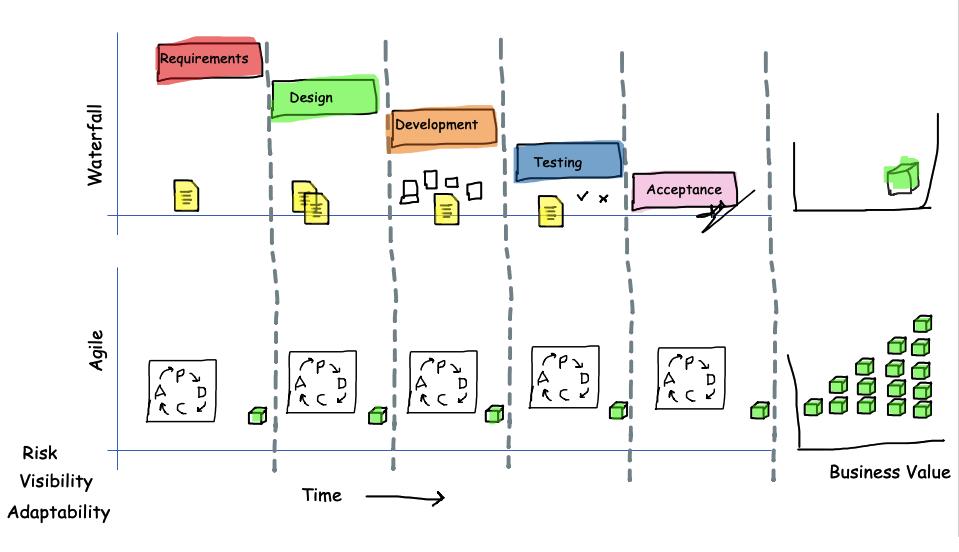 Agile Economics of Iterative Incremental Adaptive Delivery