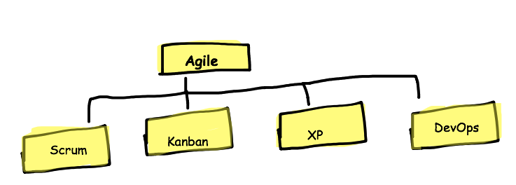Agile Learning Series
