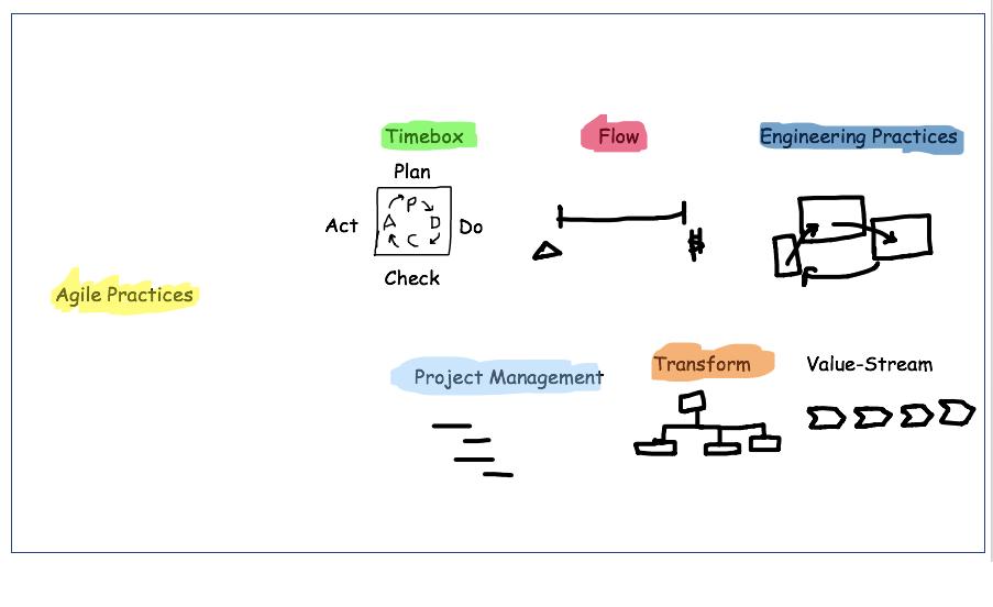 Agile Practices Focus