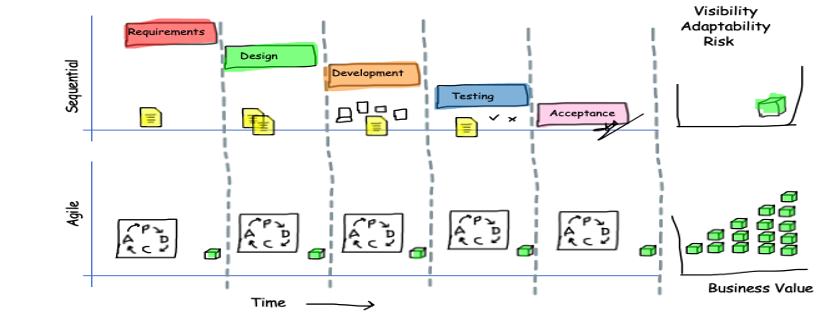 Banner Sequential vs Agile approach