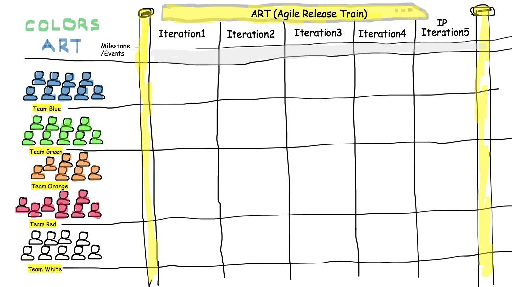 Change Organization culture through cadence & synchronization