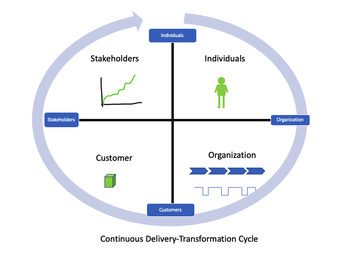 Continuous Delivery-Transformation Cycle