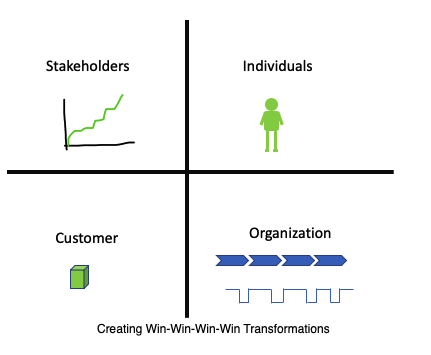 Creating Win-Win-Win-Win Transformations