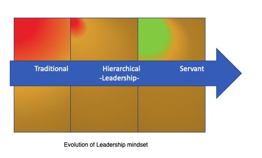 Evolution of Leadership Mindset