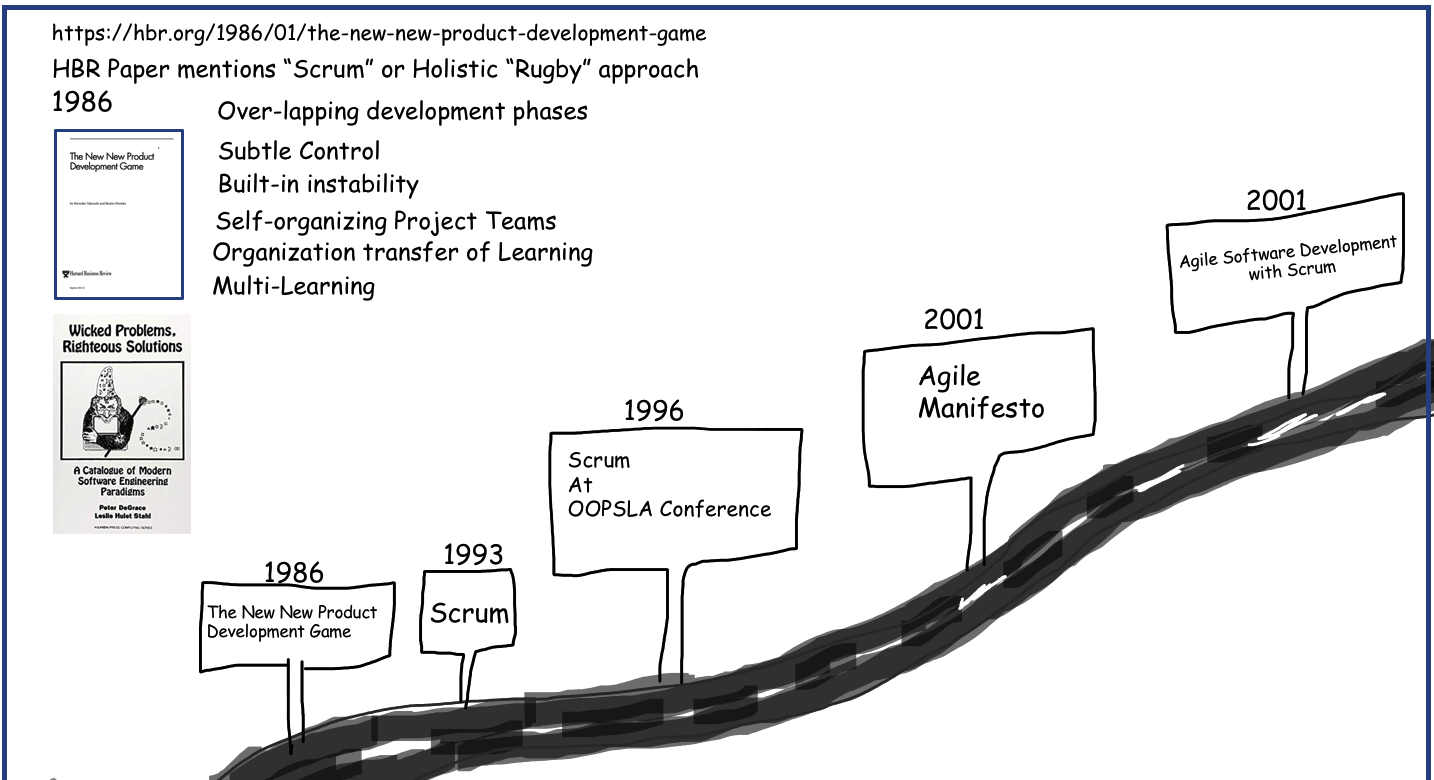 History of Scrum Part2