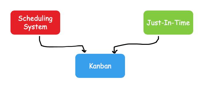 Kanban JIT and Scheduling