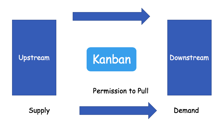 Kanban Permission to Pull Concept