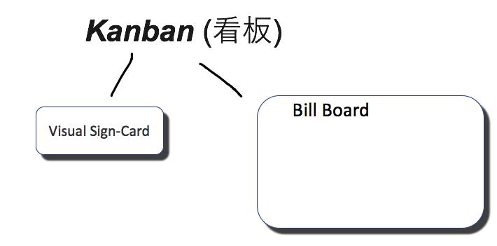 Kanban Sign Card Bill board