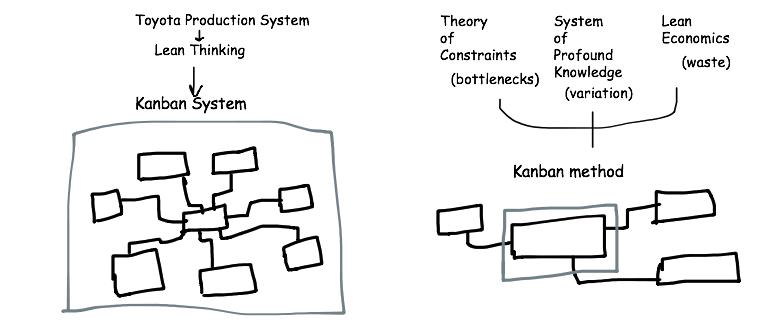 Kanban System and Kanban Method