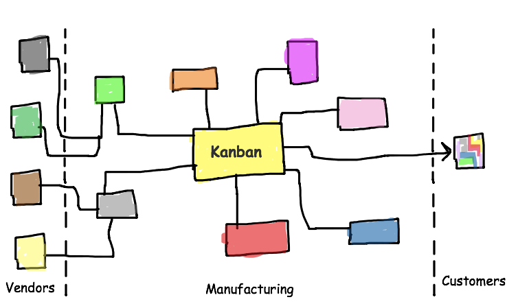 Kanban connecting flow of the system