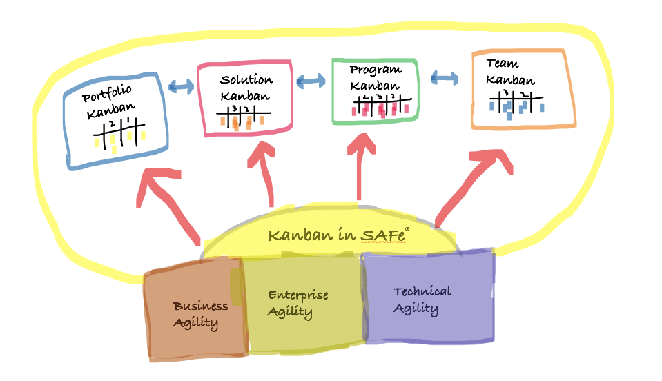 Kanban in SAFe®