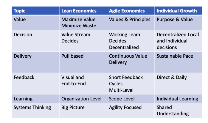 Lean Agile Economics