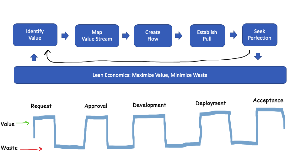 Lean Economics with Value Stream