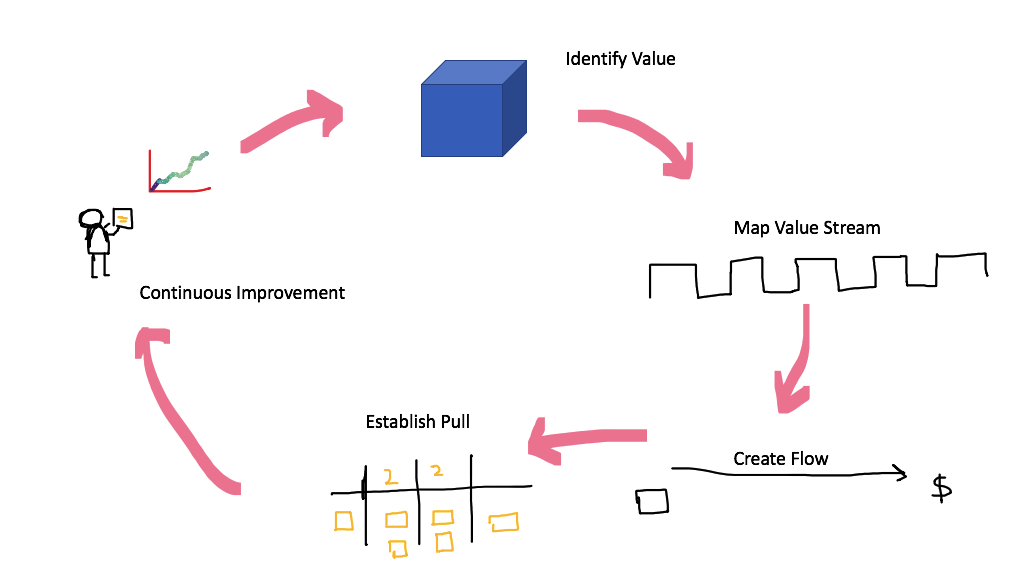 Lean Thinking and Value Stream Mapping