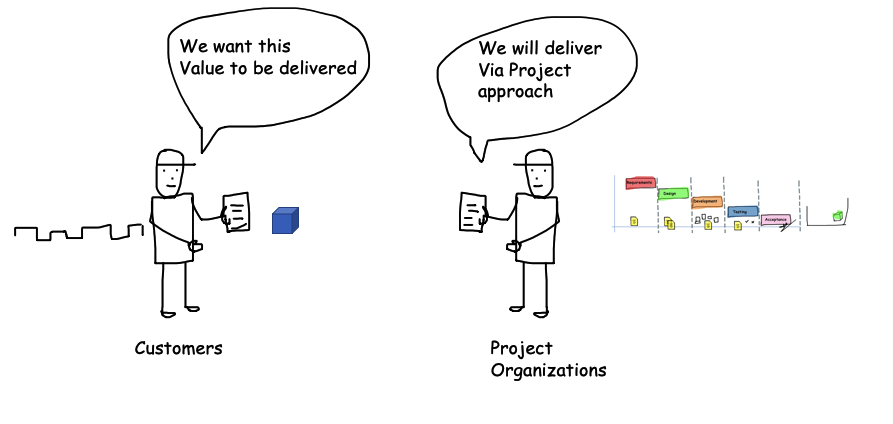 Project Based Organizations