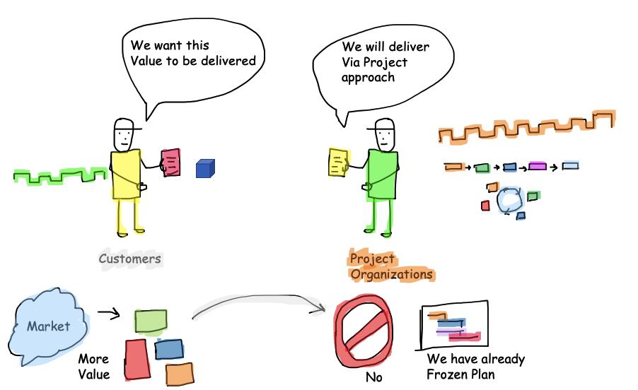 Project Management Misunderstanding