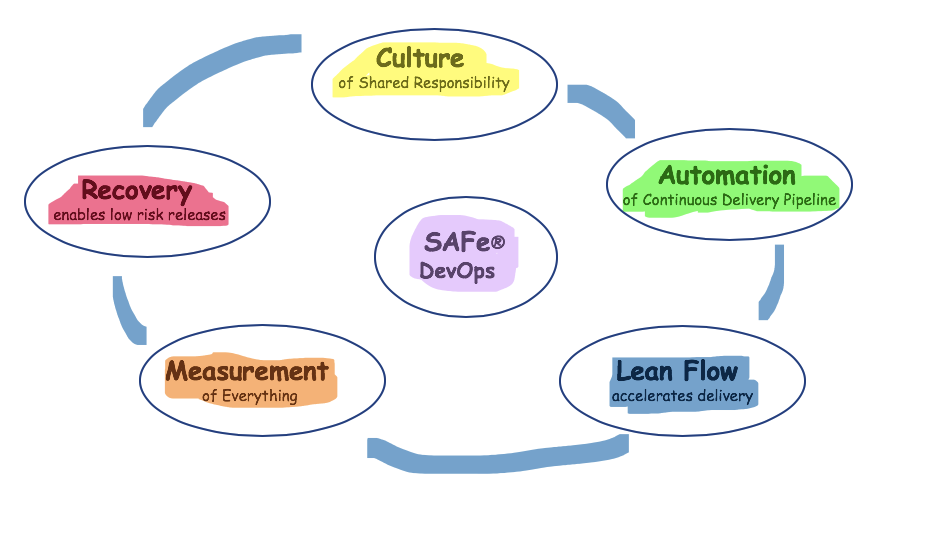 SAFe DevOps CALMR approach